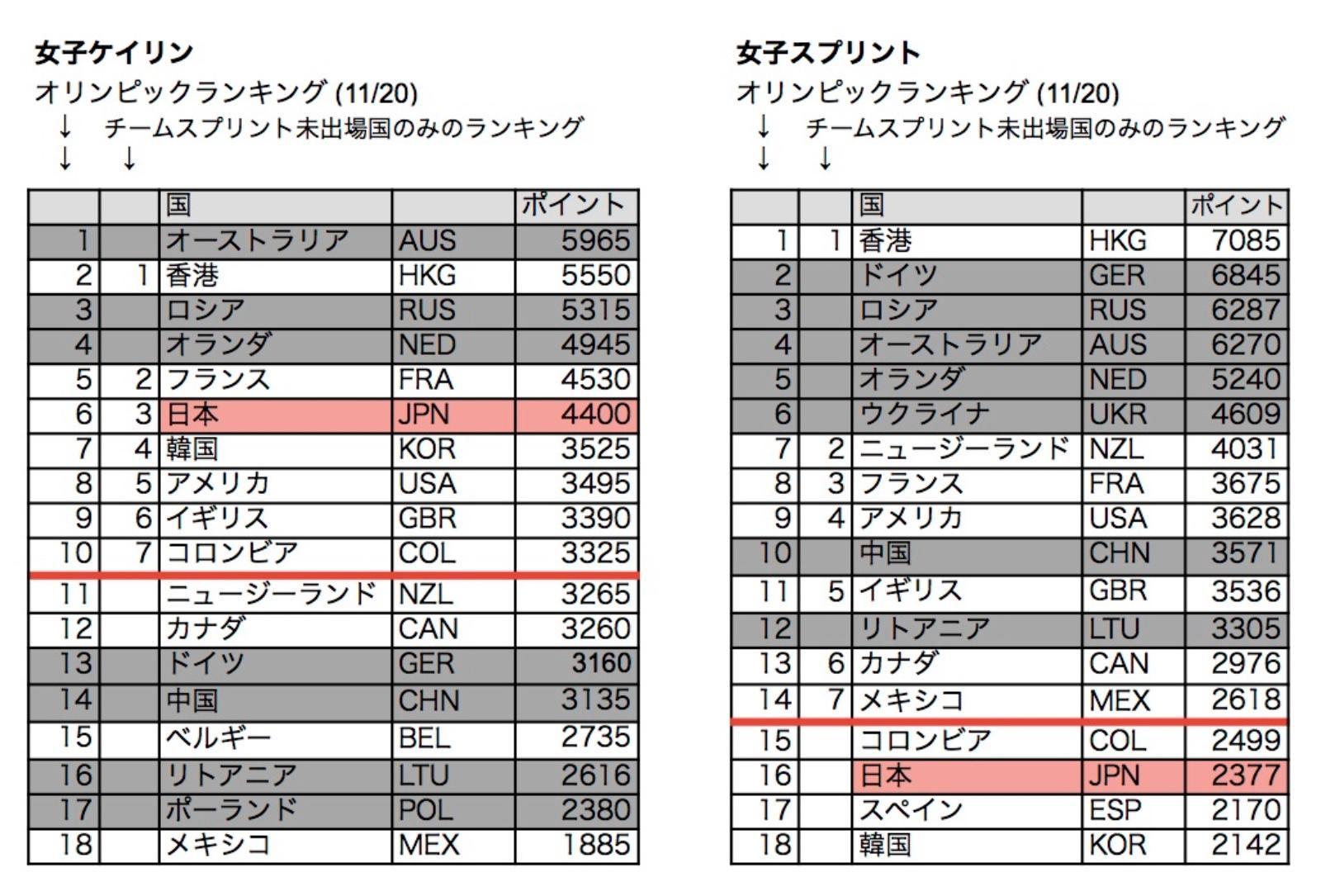 【トラックW杯香港】女子トラック/2020年に日本から2選手が出場するには