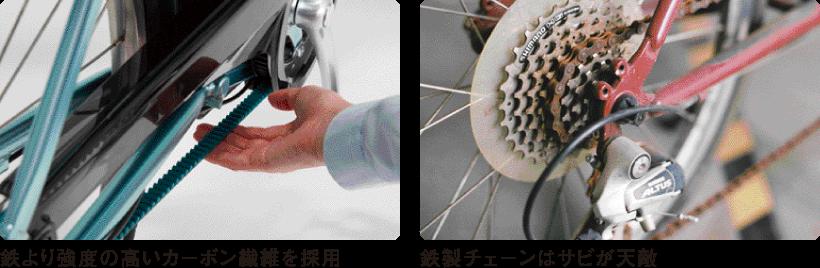 鉄より強度の高いカーボン繊維を採用/鉄製チェーンはサビが天敵