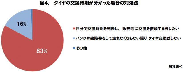 図4.タイヤの交換時期が分かった場合の対処法