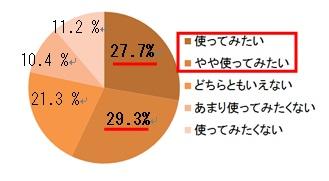 通学DD円グラフ